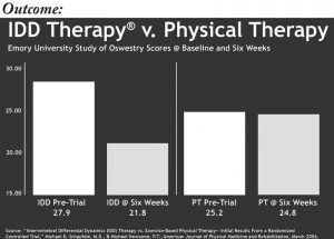 IDD Therapy v Physical Therapy Comparison Image