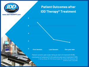 Line Graph of IDD Therapy Patient improvement over 1 year